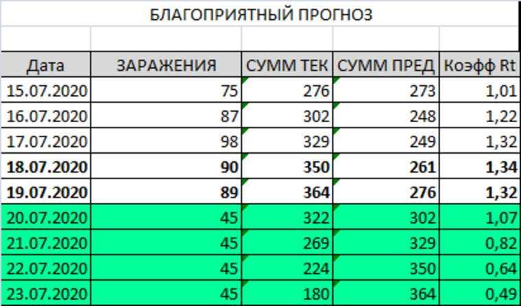 Шансы Перми на снятие карантина через неделю. Прогноз URA.RU
