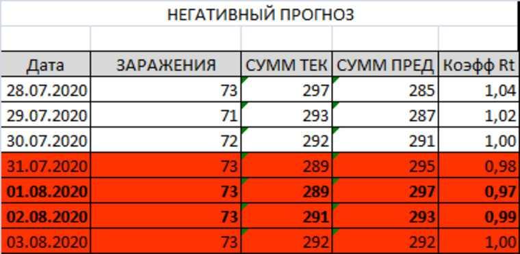 Ситуация с коронавирусом в Перми идет по негативному сценарию. Три прогноза URA.RU