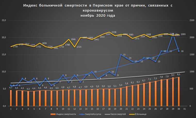 Коронавирус в Перми стал убивать гораздо чаще
