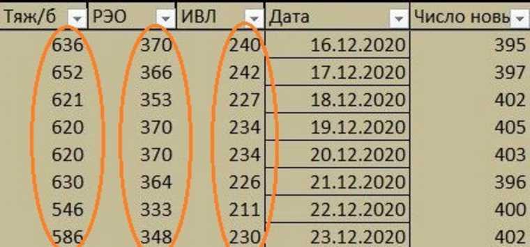 Вторая волна COVID в Екатеринбурге оказалась страшнее в разы. Цифры