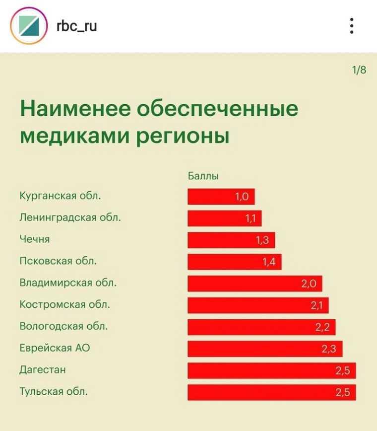 РБК: Курганская область — лидер по дефициту медиков в РФ. Скрин