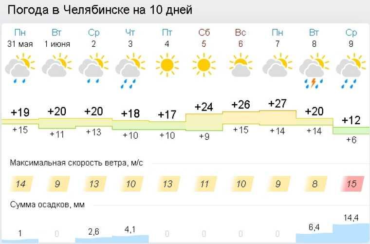 Челябинскую область накроют дожди и холод. Скрин